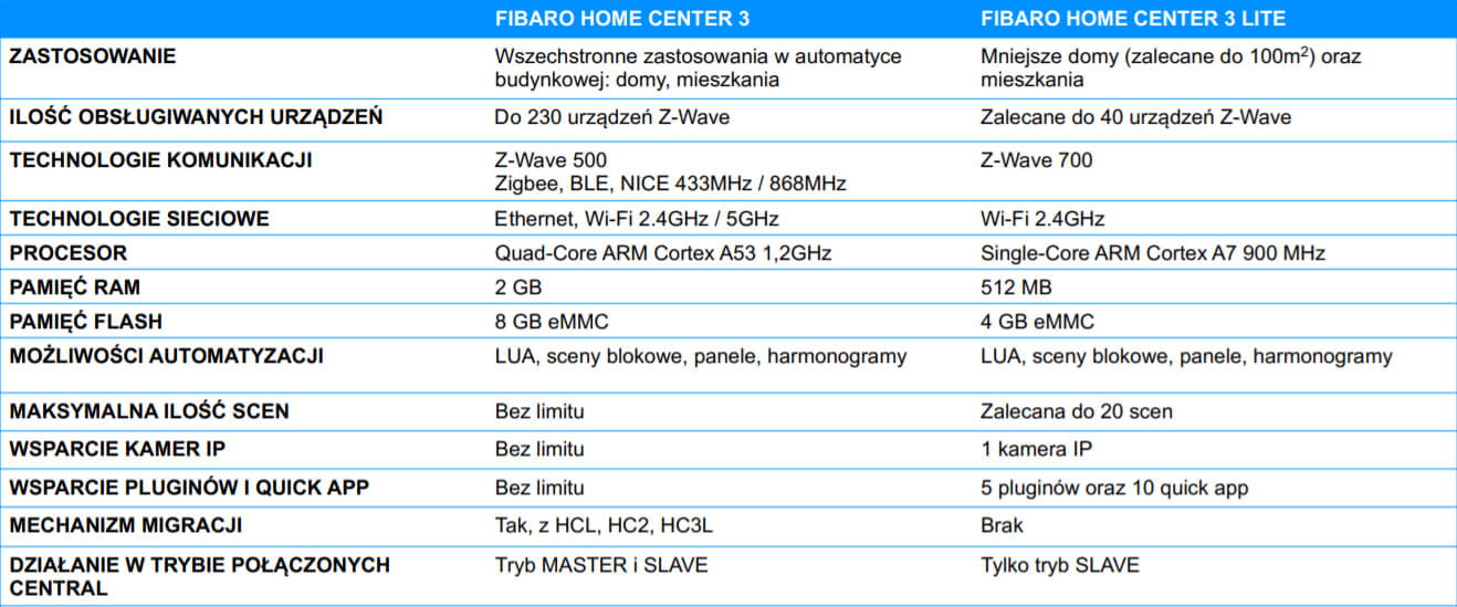 Centrala FIBARO Home Center 3 Lite
